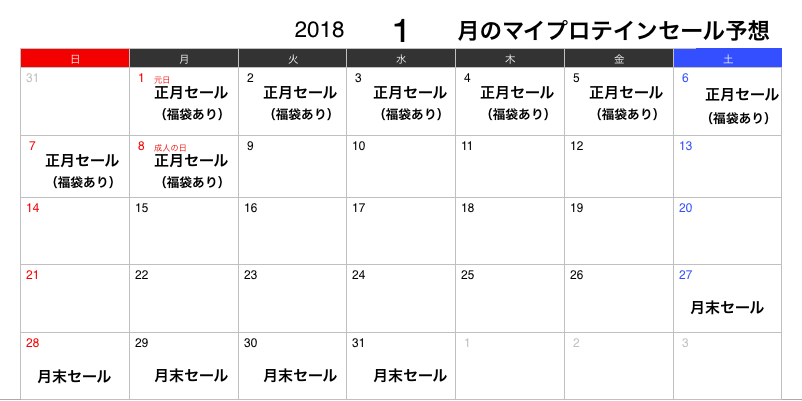 2018年1月のマイプロテインセール予想カレンダー