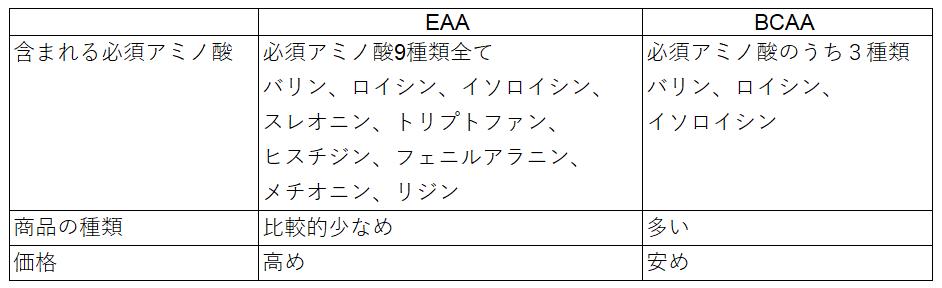 EAA BCAA 違い